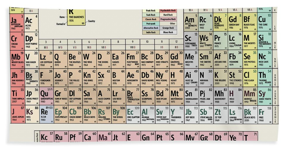 Rock Beach Towel featuring the digital art Periodic Table of Rock Music by Zapista OU