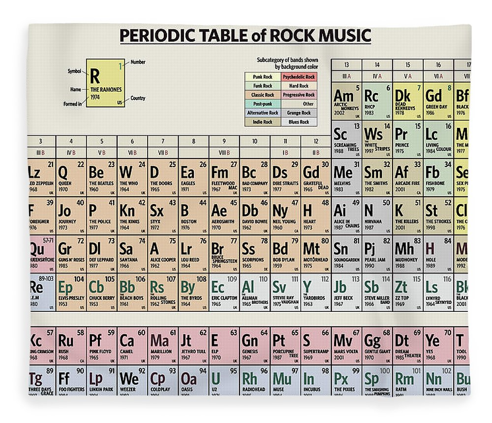 Rock Fleece Blanket featuring the digital art Periodic Table of Rock Music by Zapista OU