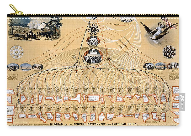 1892 Carry-all Pouch featuring the photograph Diagram: American Union by Granger