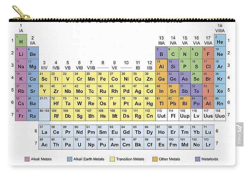Periodic Table Classification Of Elements Carry All Pouch For Sale