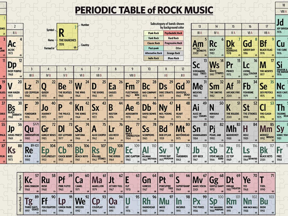 Rock Puzzle featuring the digital art Periodic Table of Rock Music by Zapista OU