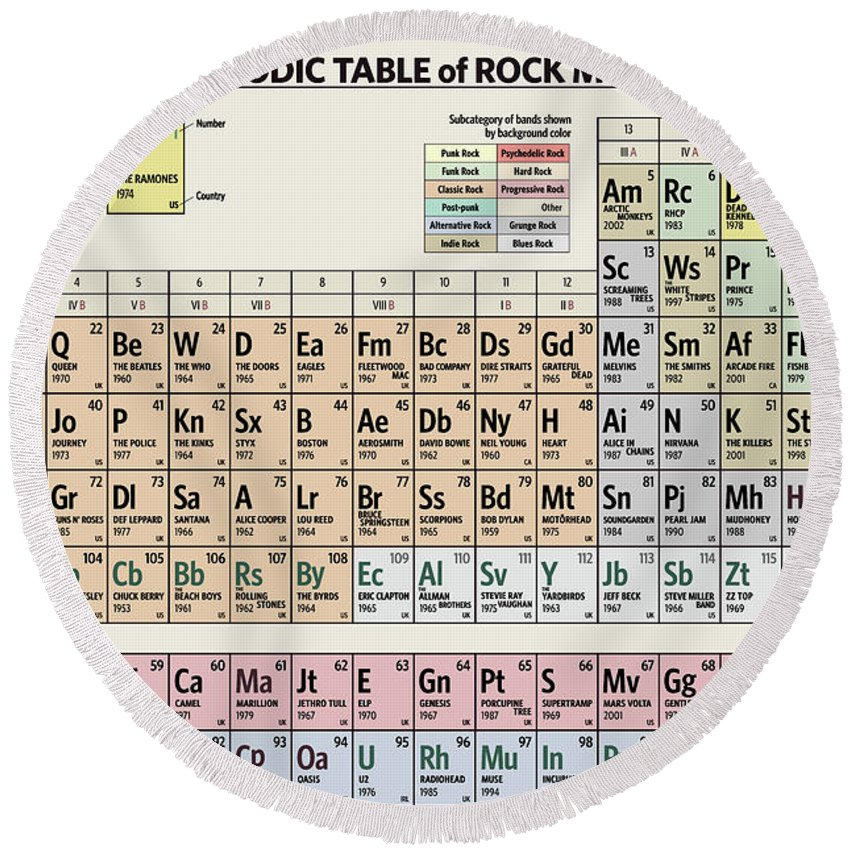 Rock Round Beach Towel featuring the digital art Periodic Table of Rock Music by Zapista OU