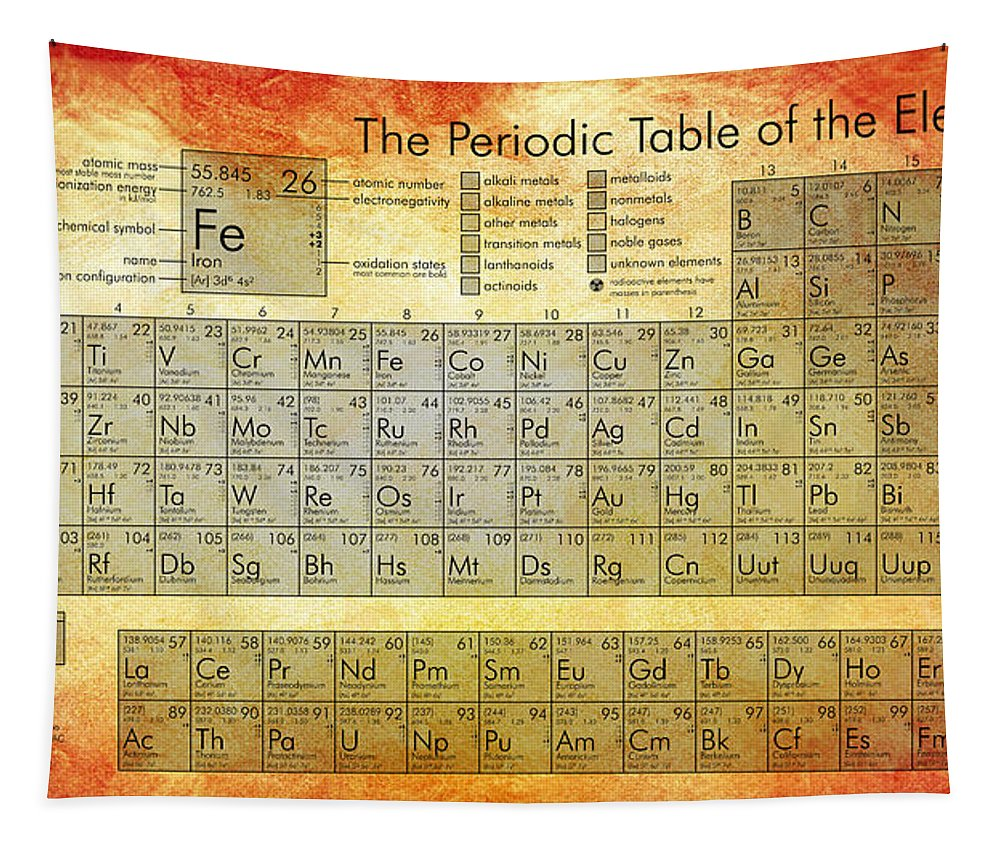 Periodic Table Of Elements Tapestry featuring the digital art Periodic Table of the Elements by Georgia Fowler