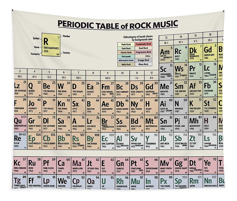 Rock Tapestry featuring the digital art Periodic Table of Rock Music by Zapista OU