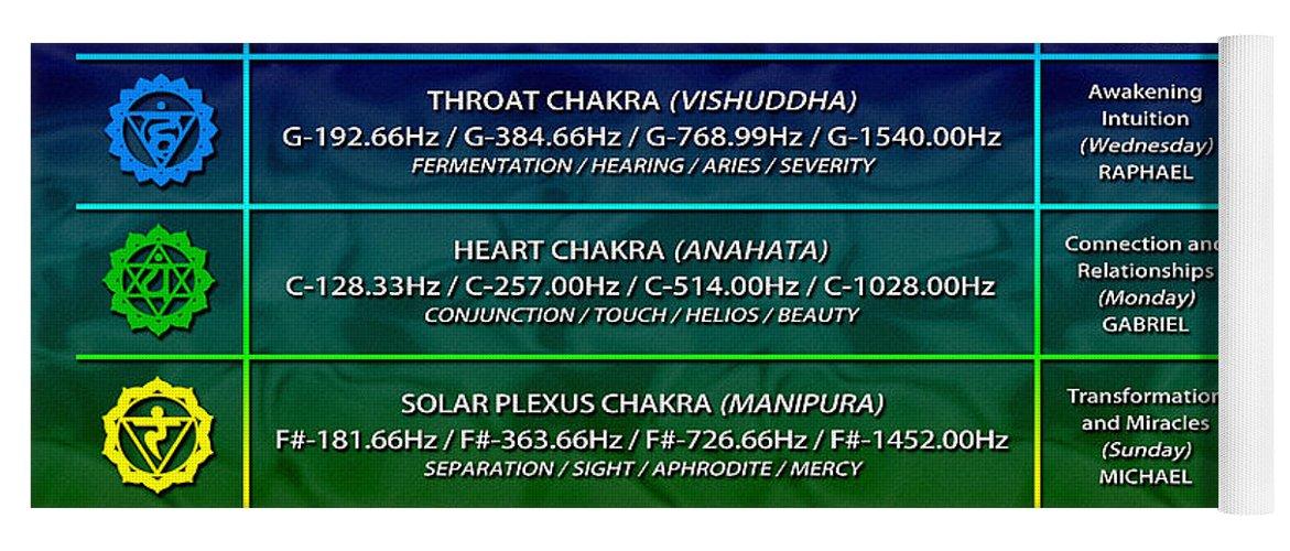Sacredlife Mandalas Yoga Mat featuring the digital art 432hz Alchemical Chakra Zodiac Chart by Derek Gedney