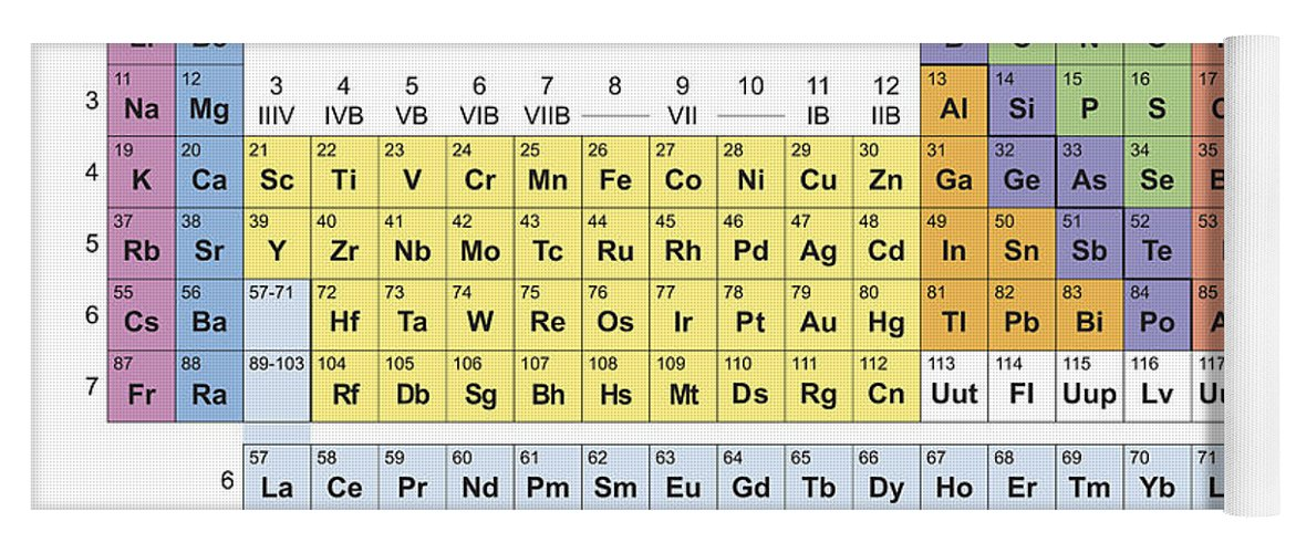 Periodic table classification of elements yoga mat for sale by elements yoga mat featuring the painting periodic table classification of elements by florian rodarte urtaz Image collections