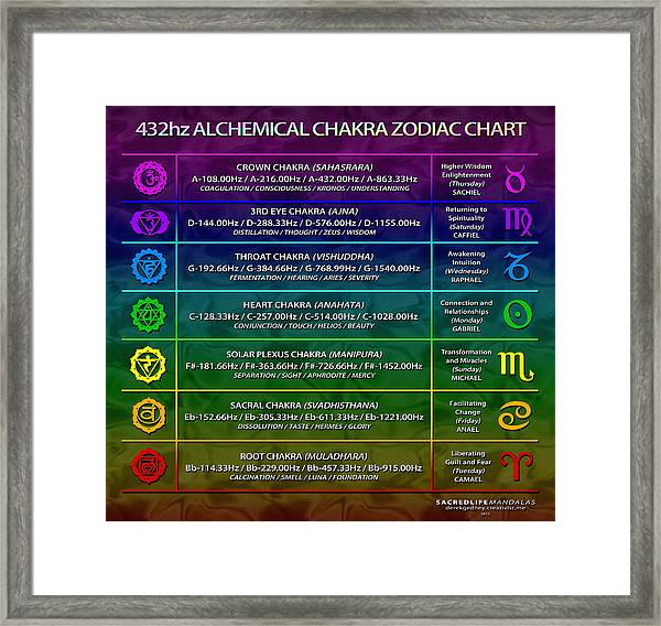 photograph regarding Chakra Chart Printable called 432hz Alchemical Chakra Zodiac Chart Framed Print