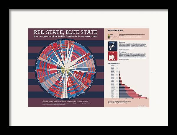Presidential Elections Framed Print featuring the digital art Red State Blue State by Corbet Curfman