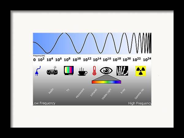 Electromagnetic Spectrum Framed Print featuring the photograph Electromagnetic Spectrum by Friedrich Saurer