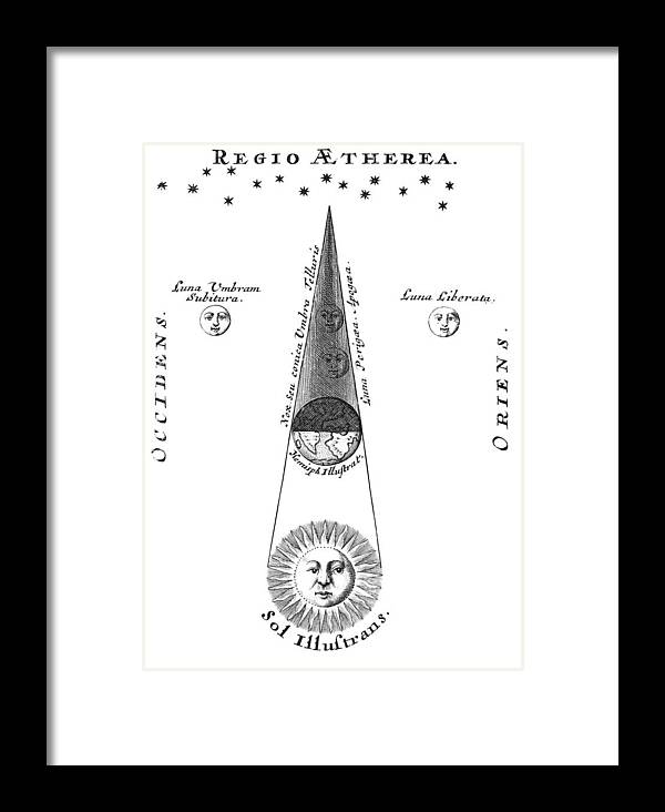 Lunar Eclipse Framed Print featuring the photograph Lunar Eclipse Mechanism, Historical Art by Science, Industry & Business Librarynew York Public Library