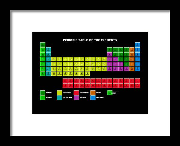 Standard periodic table element types framed print by victor periodic table framed print featuring the photograph standard periodic table element types by victor habbick urtaz Choice Image