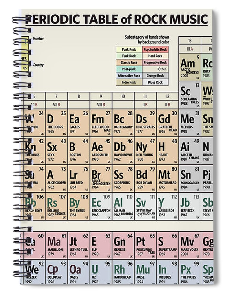 Rock Spiral Notebook featuring the digital art Periodic Table of Rock Music by Zapista OU