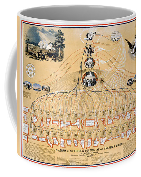 1892 Coffee Mug featuring the photograph Diagram: American Union by Granger