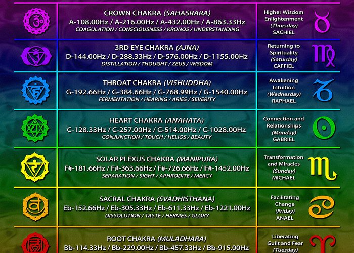 Sacredlife Mandalas Greeting Card featuring the digital art 432hz Alchemical Chakra Zodiac Chart by Derek Gedney