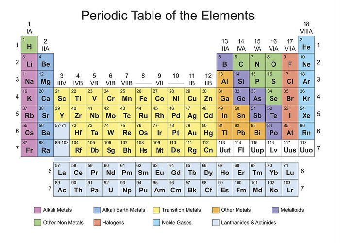 Periodic Table Classification Of Elements Greeting Card For Sale By