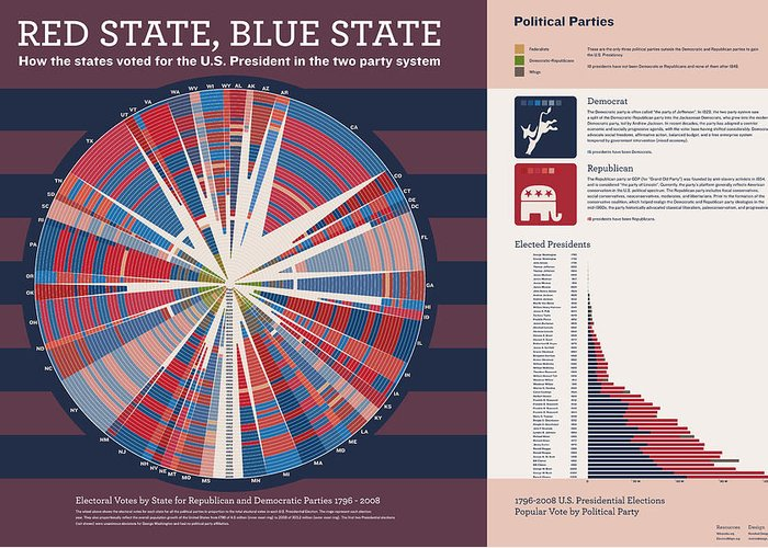 Presidential Elections Greeting Card featuring the digital art Red State Blue State by Corbet Curfman