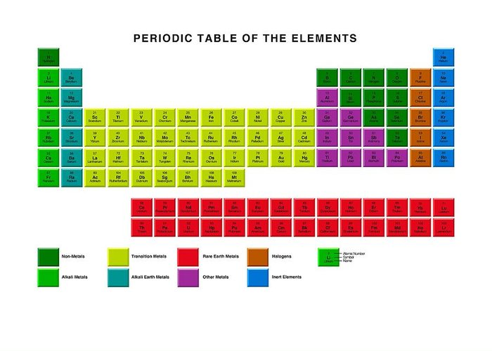 Standard periodic table element types greeting card for sale by periodic table greeting card featuring the photograph standard periodic table element types by victor habbick urtaz