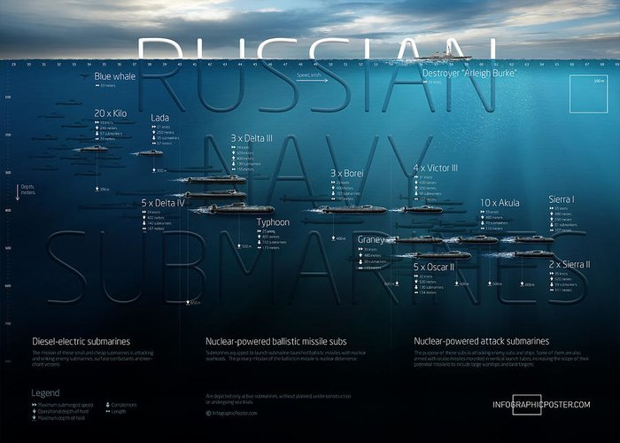 Submarine Greeting Card featuring the digital art Russian Navy Submarines Infographic by Anton Egorov