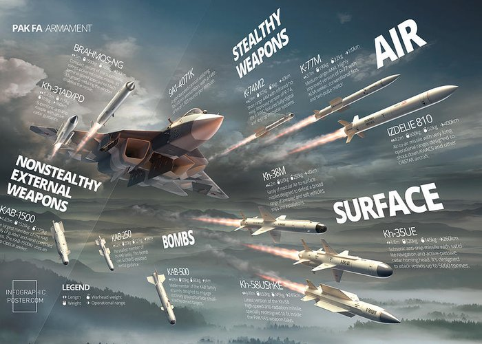 Military Greeting Card featuring the digital art Pak Fa Armament Infographic by Anton Egorov