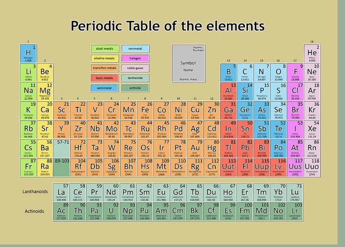 Periodic Table Of The Elements 6 Greeting Card