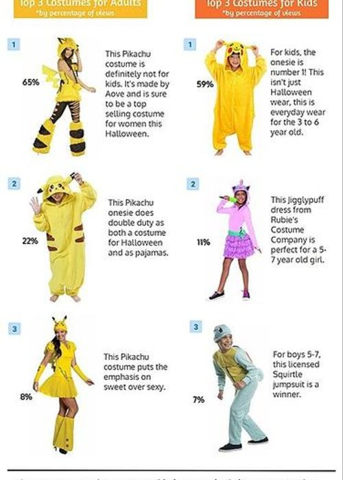 pikachu costume greeting card featuring the digital art pokemon halloween costume trends for 2016 by pokemon