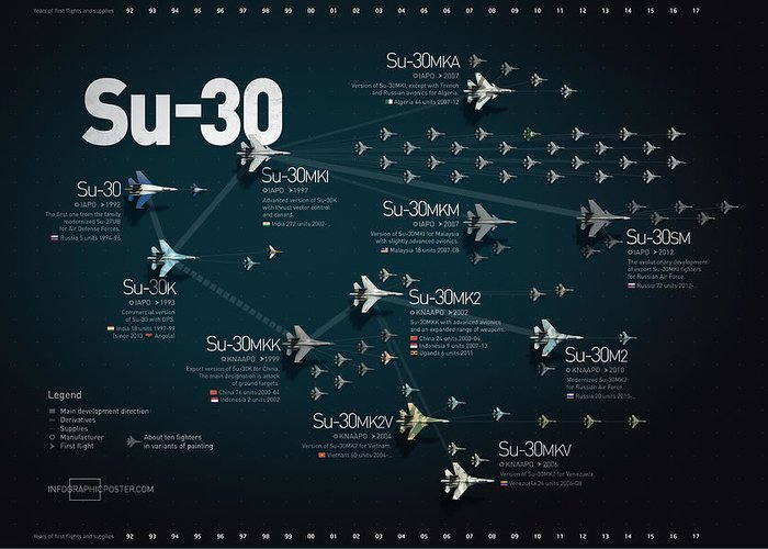 Military Greeting Card featuring the digital art Su-30 Fighter Jet Family Military Infographic by Anton Egorov