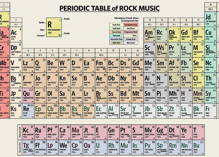Rock Greeting Card featuring the digital art Periodic Table of Rock Music by Zapista OU