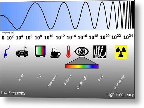 Electromagnetic Spectrum Metal Print featuring the photograph Electromagnetic Spectrum by Friedrich Saurer