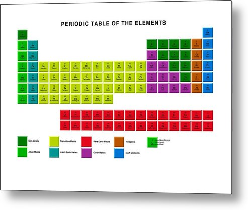 Standard Periodic Table Element Types 1 Metal Print