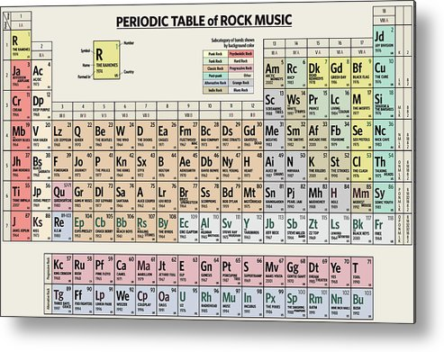 Rock Metal Print featuring the digital art Periodic Table of Rock Music by Zapista OU