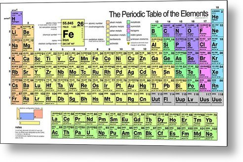 The Periodic Table Of Elements Metal Print By Florian Rodarte