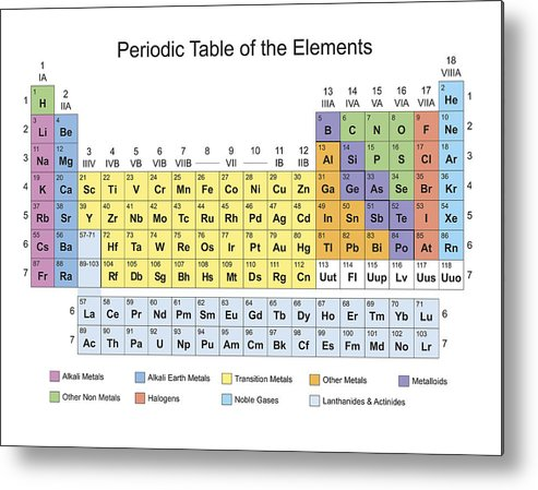 Periodic Table Classification Of Elements Metal Print By Florian Rodarte