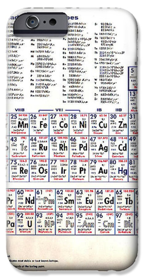 The periodic table of the elements vintage green by olga periodic periodic table of the elements vintage urtaz Gallery