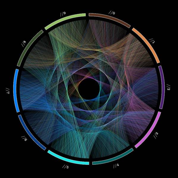 Pi Poster featuring the digital art Flow Of Life Flow Of Pi by Cristian Ilies Vasile