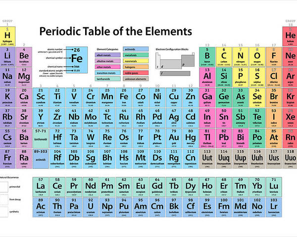 Periodic table of elements poster by michael tompsett periodic table of elements poster featuring the digital art periodic table of elements by michael tompsett urtaz Choice Image