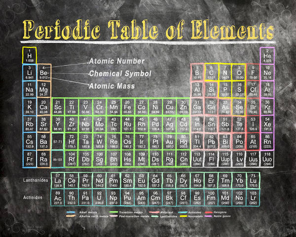 Retro chalkboard periodic table of elements poster by mark e tisdale periodic table poster featuring the digital art retro chalkboard periodic table of elements by mark e urtaz Images