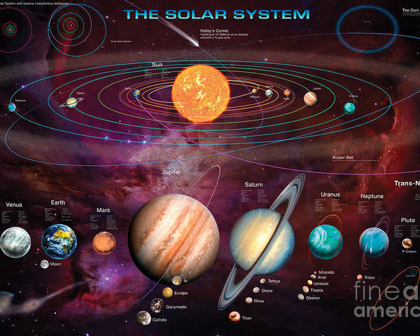 Gary Walton Poster featuring the digital art Solar System 1 by Garry Walton