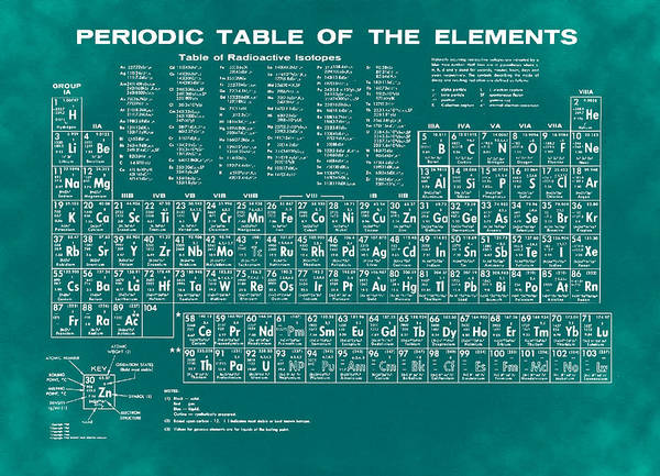Periodic Poster featuring the photograph Periodic Table Of Elements In Green by Bill Cannon