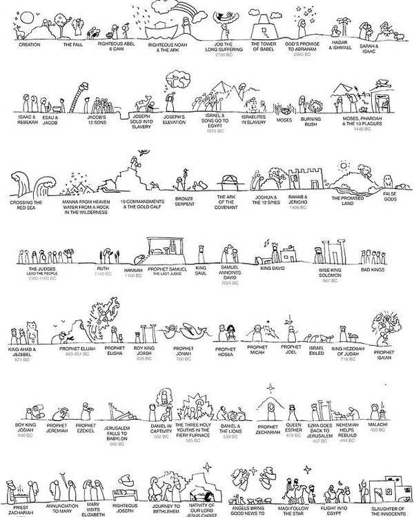 Old Testament Timeline by Laura Wilson