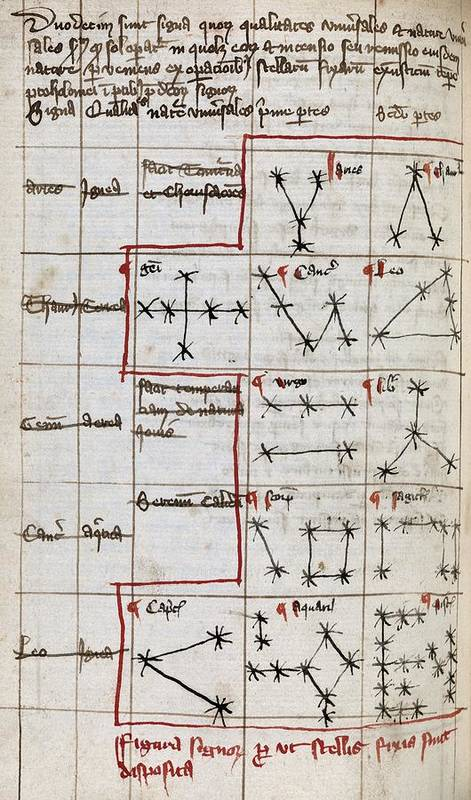 Constellation Poster featuring the photograph Constellations, 14th Century Manuscript by Middle Temple Library