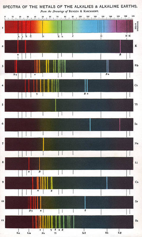 Flame Emission Spectra Of Alkali Metals Poster By Sheila Terry