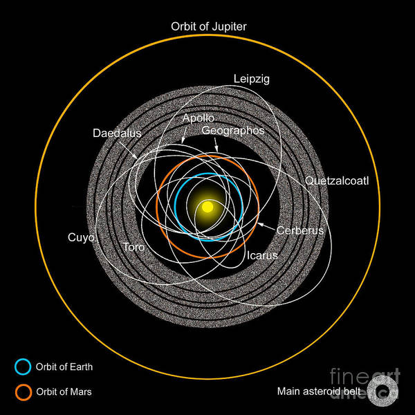 Color Image Poster featuring the digital art Orbits Of Earth-crossing Asteroids by Ron Miller