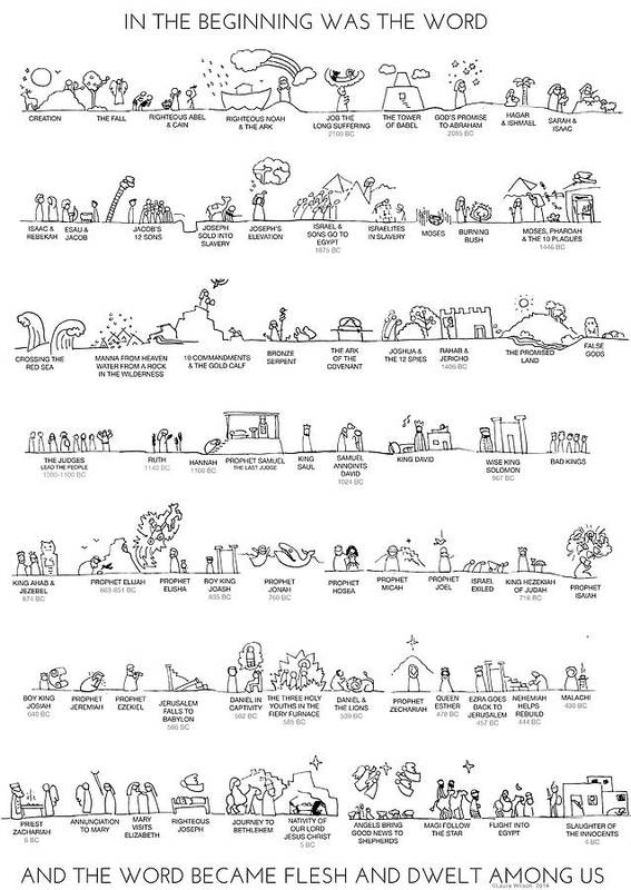 Old Testament Poster featuring the drawing Old Testament Timeline by Laura Wilson