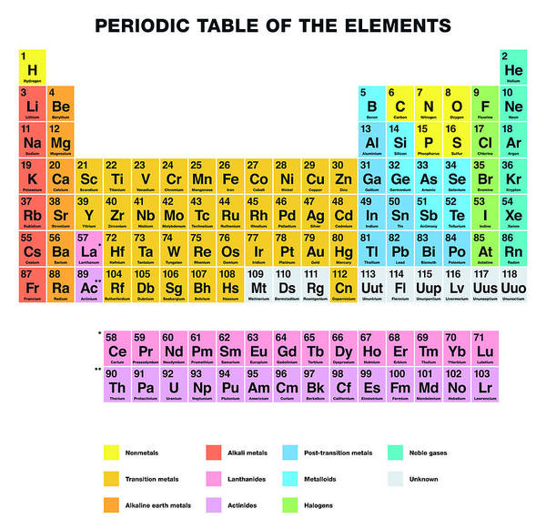 Periodic Table Of The Elements English Labeling Poster By Peter