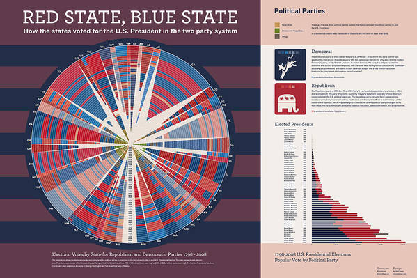 Presidential Elections Art Print featuring the digital art Red State Blue State by Corbet Curfman