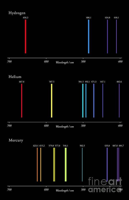 H He Hg Emission Spectra Art Print By Science Photo Library