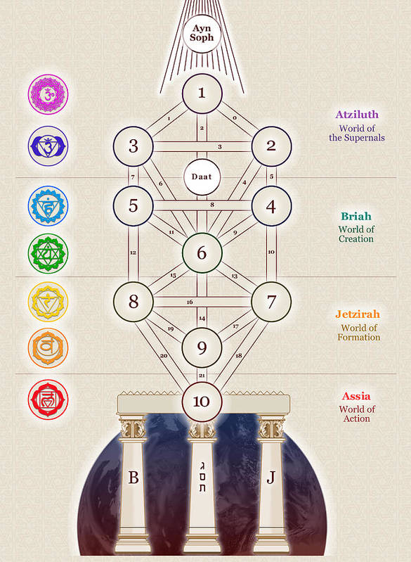 Kabbalistic Tree Of Life Art Print By Selim Oezkan The first universally acknowledged text about the tree of life (sefer yetzirah), was written. kabbalistic tree of life art print