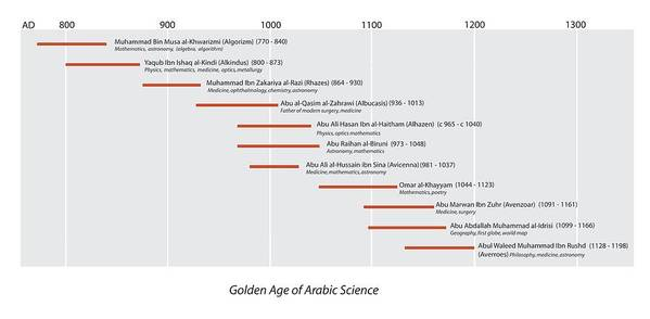 Algorizm Art Print featuring the photograph Arabic Science Timeline by Sheila Terry