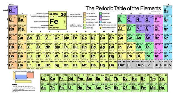The periodic table of elements art print by florian rodarte periodic art print featuring the painting the periodic table of elements by florian rodarte urtaz Gallery