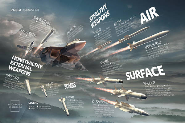Military Art Print featuring the digital art Pak Fa Armament Infographic by Anton Egorov